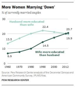 夫と妻、どちらの学歴が上?