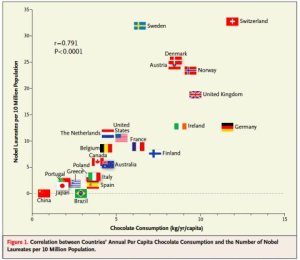 chocolate-consumption-and-nobel-prize